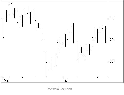 Western-Bar-Chart
