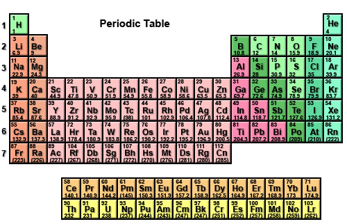 Periodic table of elements chart new calendar template site periodic pics for atomic mass periodic table urtaz Gallery