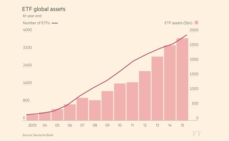 ETF Global Assets