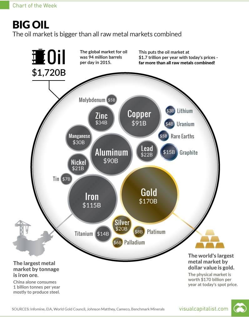 oil-market-size