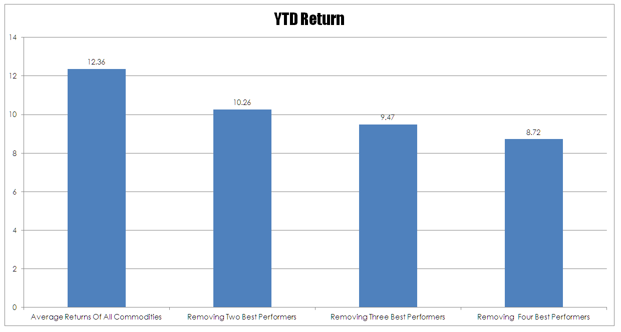 Average Returns