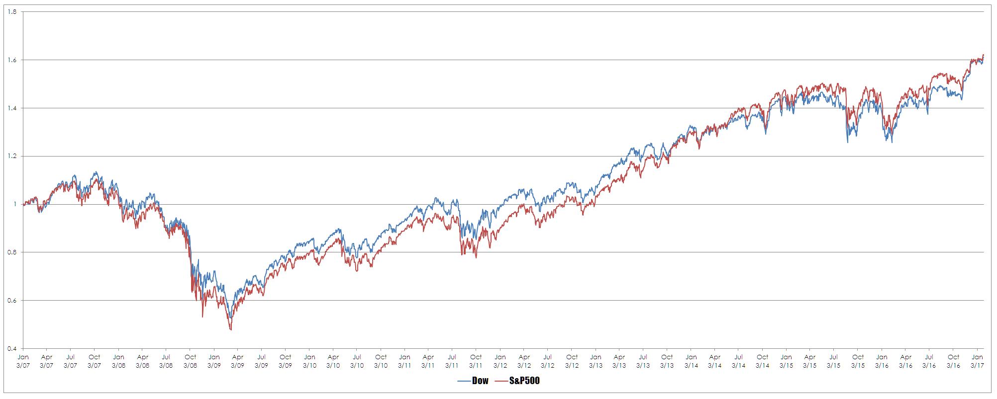 Dow vs S&P
