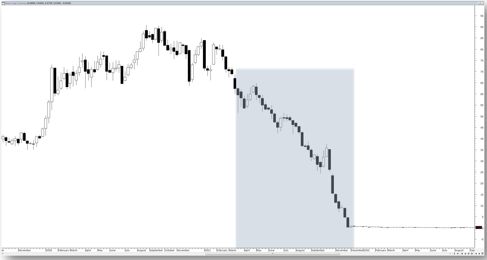 Enron chart