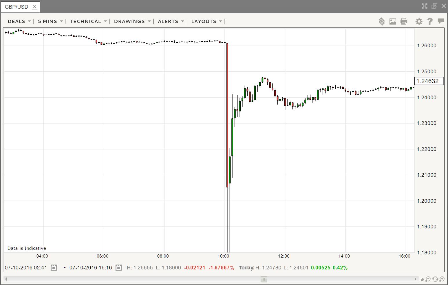 GBP_USD 5 Min